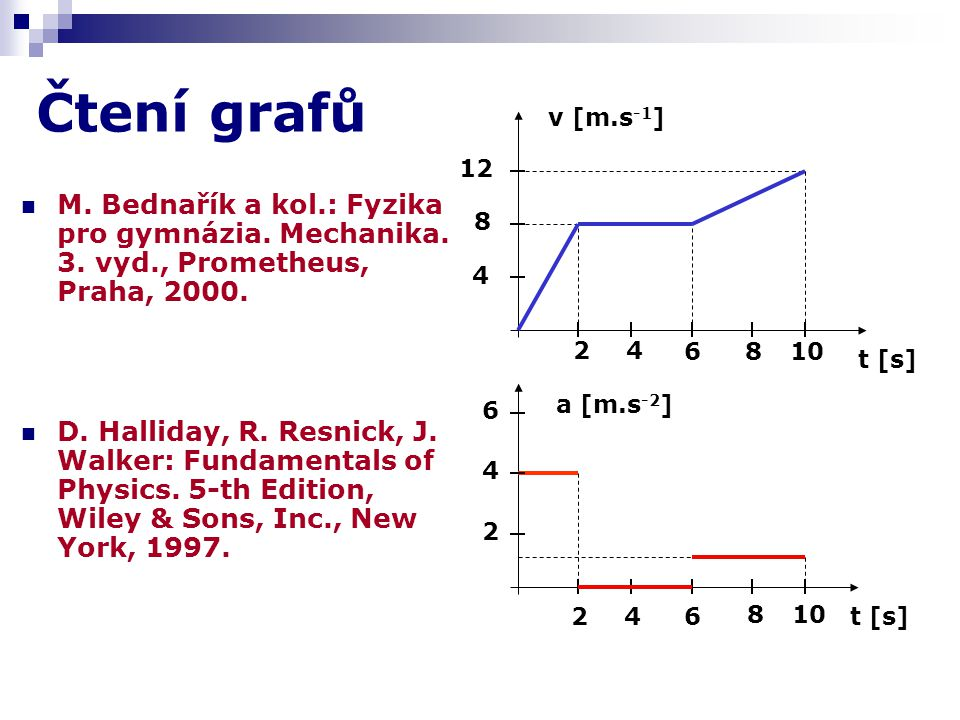 Čtení grafů v [m.s-1] 12. M. Bednařík a kol.: Fyzika pro gymnázia. Mechanika. 3. vyd., Prometheus, Praha, 2000.